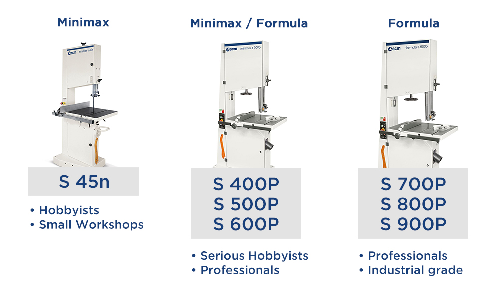 An overview of all SCM band saws and their target users