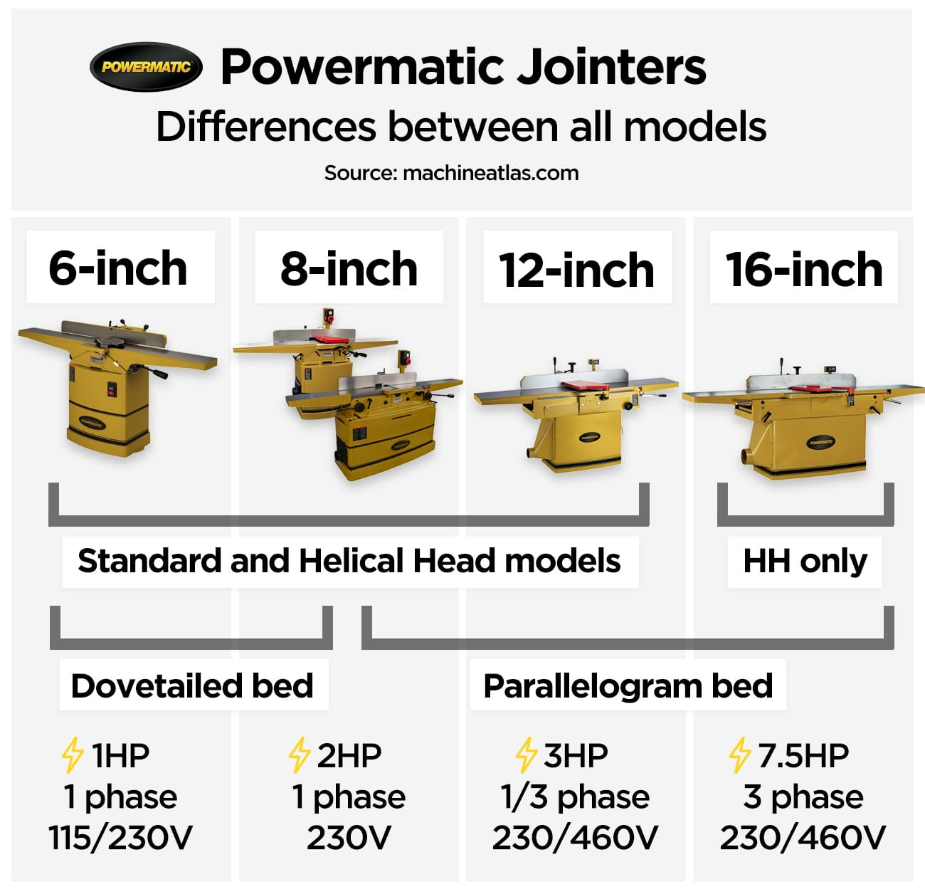 Powermatic Jointers Infographic